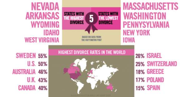 Beat Your Chances of Divorce by Getting Married at this Age!