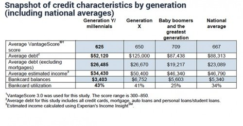 Here Is What Your Credit Score Says About Your Relationship