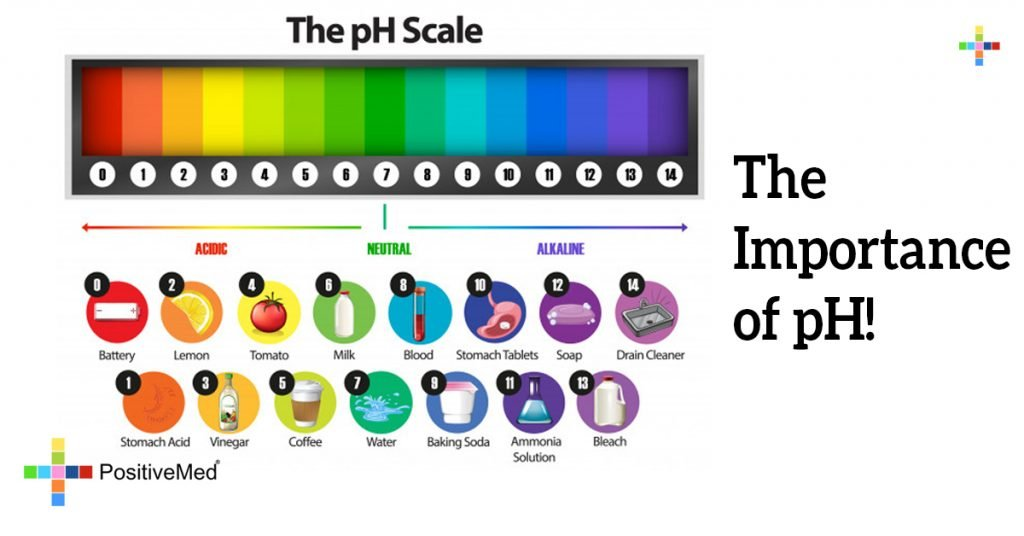 The Importance of pH!