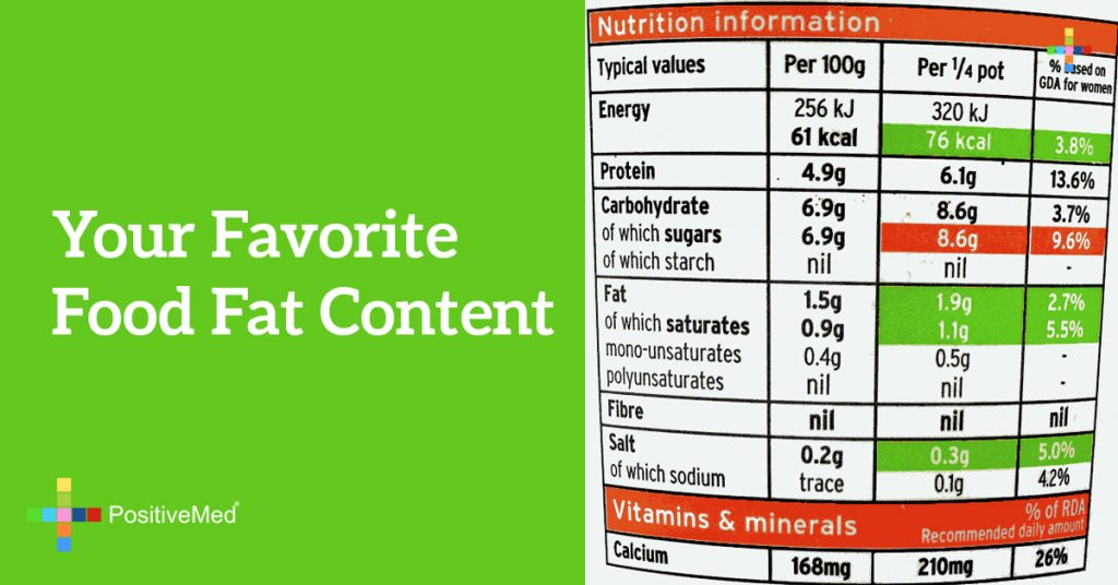Your favorite food fat content